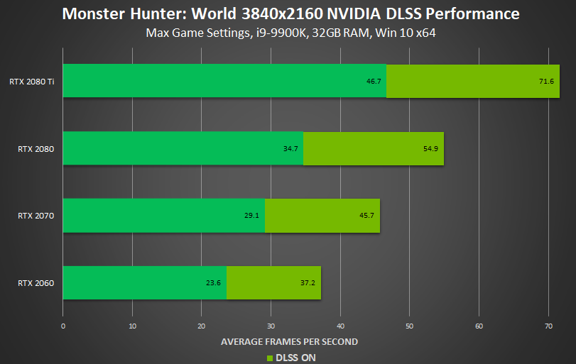 https://www.nvidia.com/en-us/geforce/news/monster-hunter-world-nvidia-dlss/